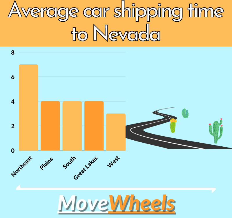 how long does it take to ship car to nevada