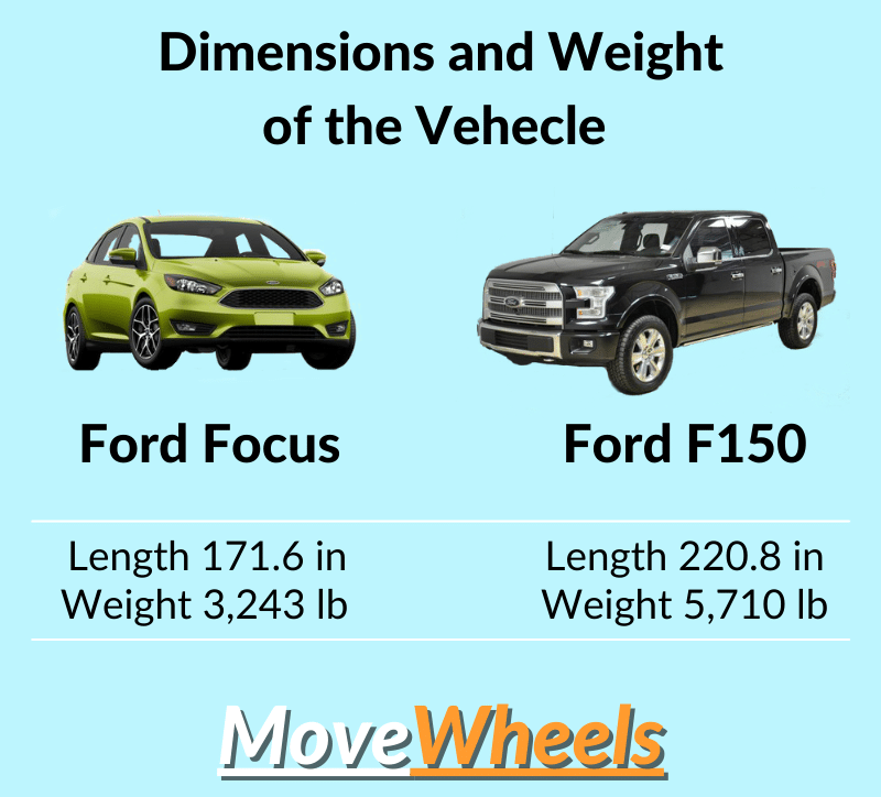 how size and weight of the car effects the price