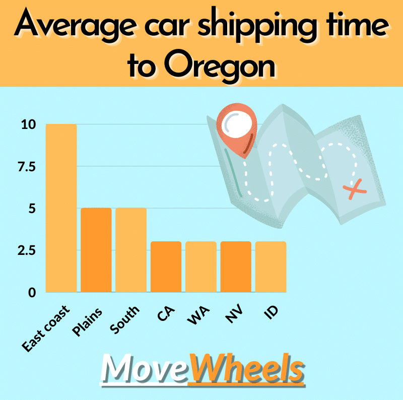 How long does it take to move a vehicle to oregon