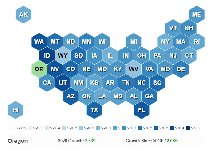Oregon economy growth