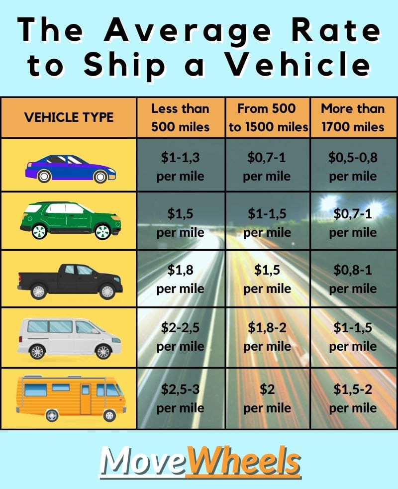 The Average Rate to Ship a Vehicle to Oregon