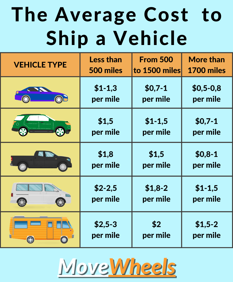 avarage vehicle shipping price to or from new york