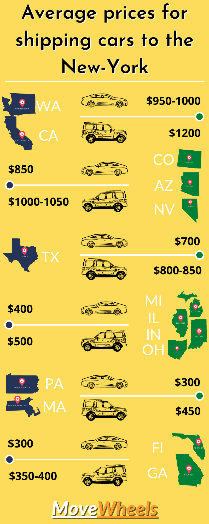How much does it cost to ship a car to NY