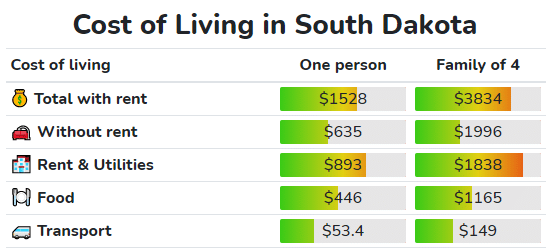 cost of living in South Dacota