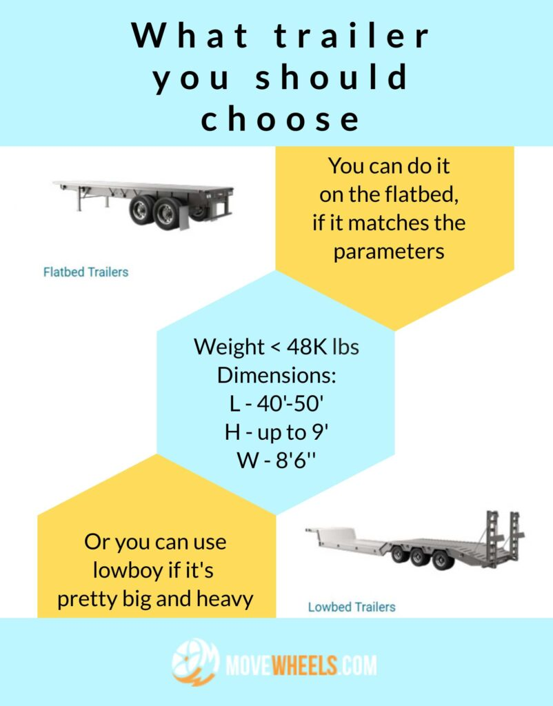 Types of trailers for farw equipment
