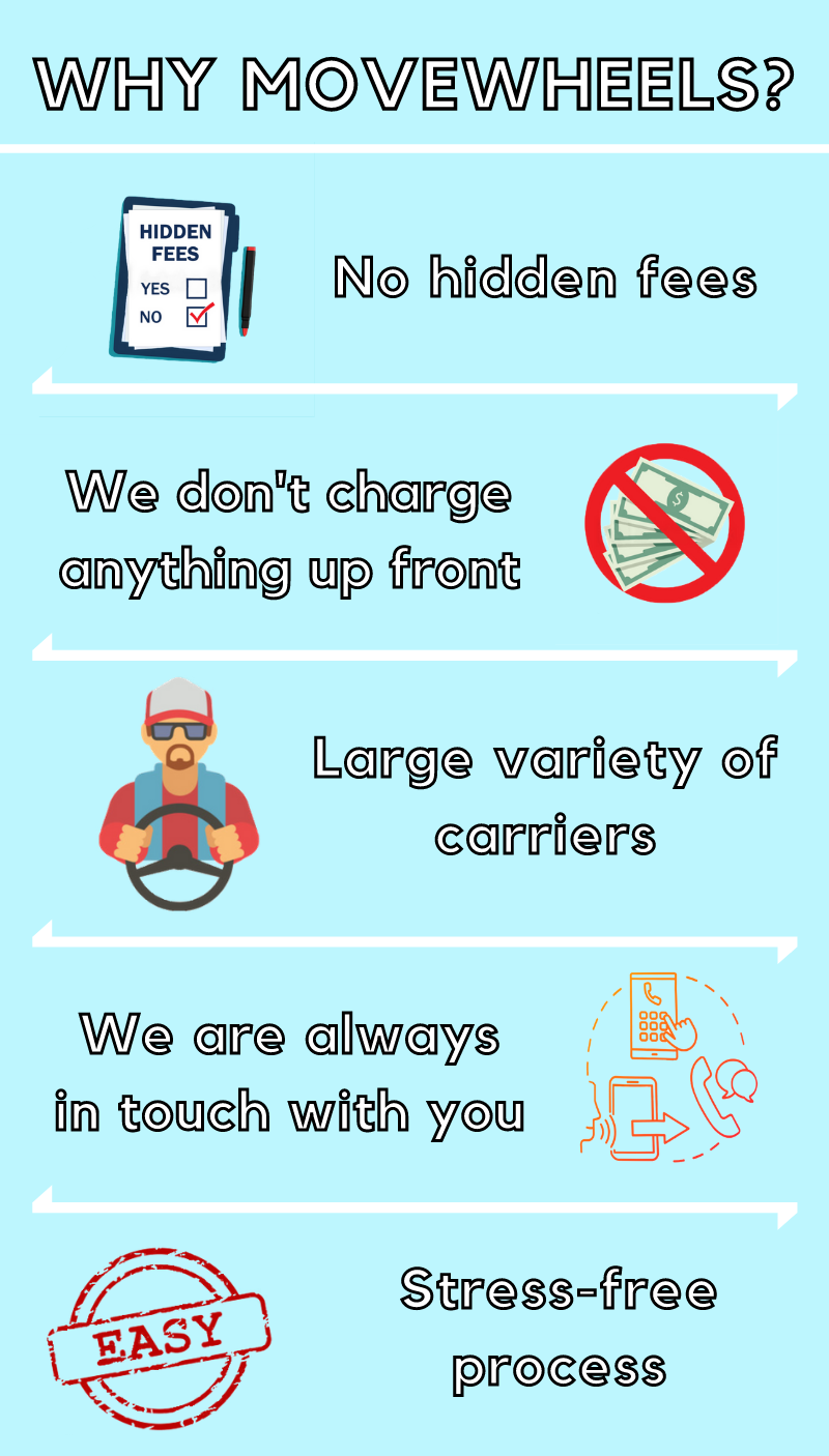 Why choose movewheels