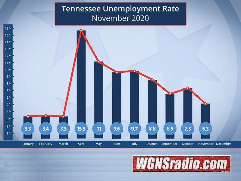 Changes in job market in TN