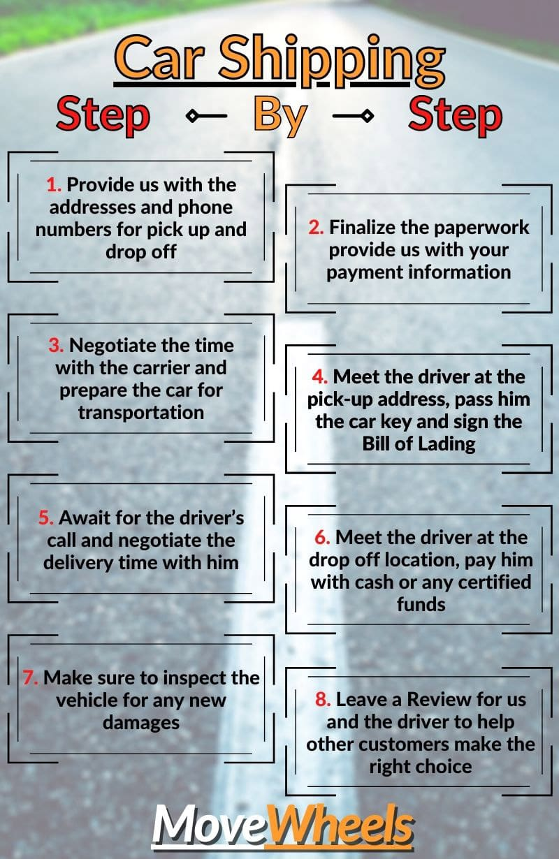 Washington car shipping step by step