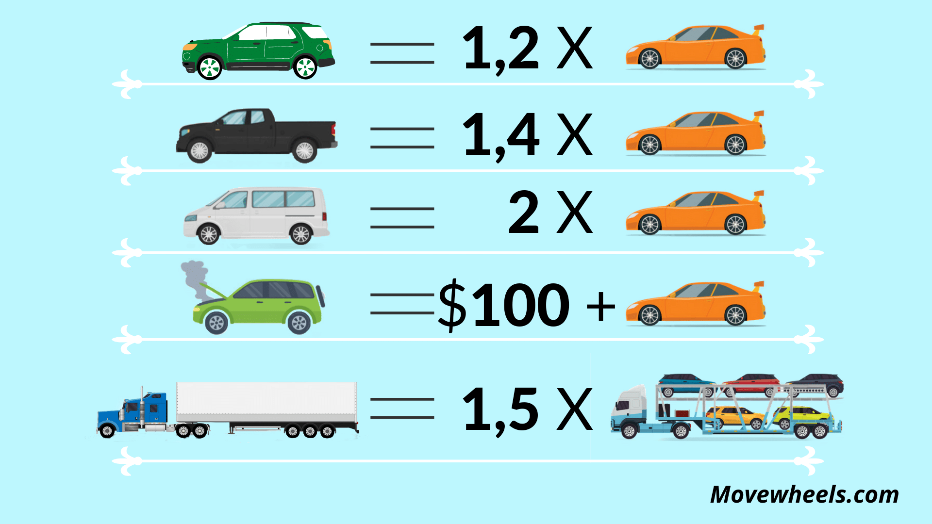 how much doea it cost to ship a car to Kansas