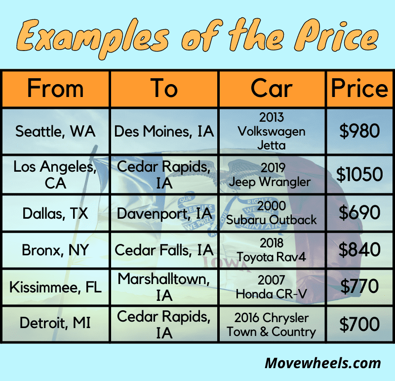 Iowa car shipping price