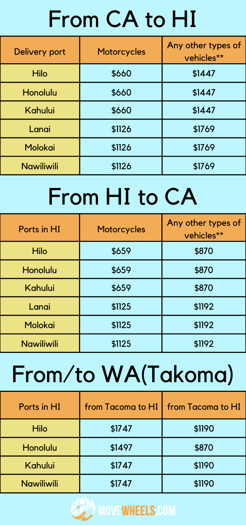 Cost to ship car to HI from CA