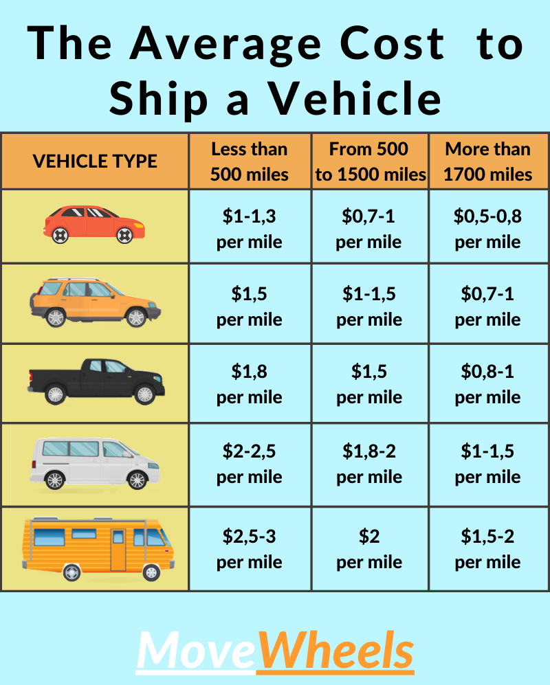 How much does it cost to ship a car to HI