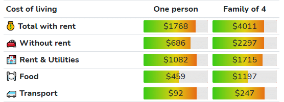 Cost of living in Kansas