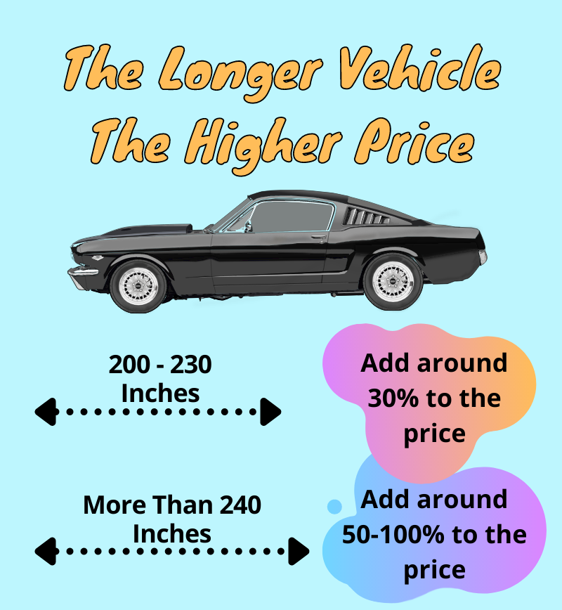 How car shipping cost depends on length and weight