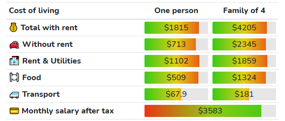cost of living in MN
