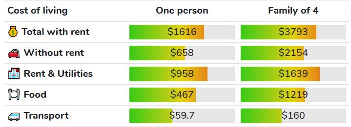 Michigan cost of living