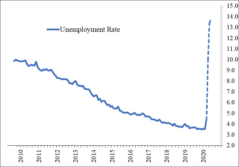 IL unemployement rate