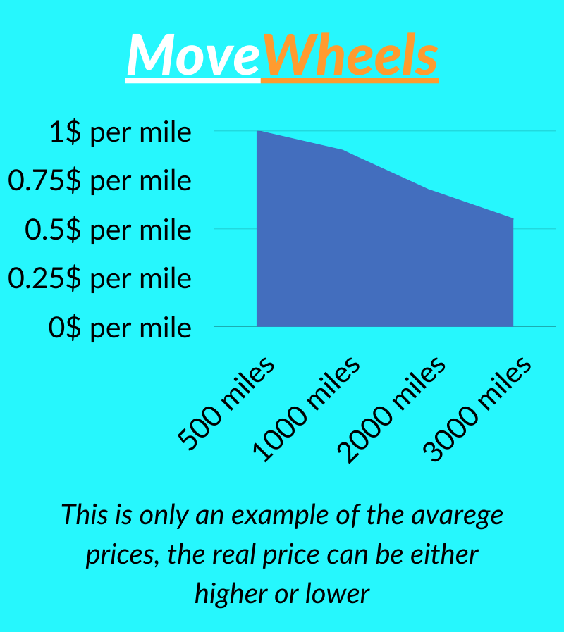 cost of the car shipping