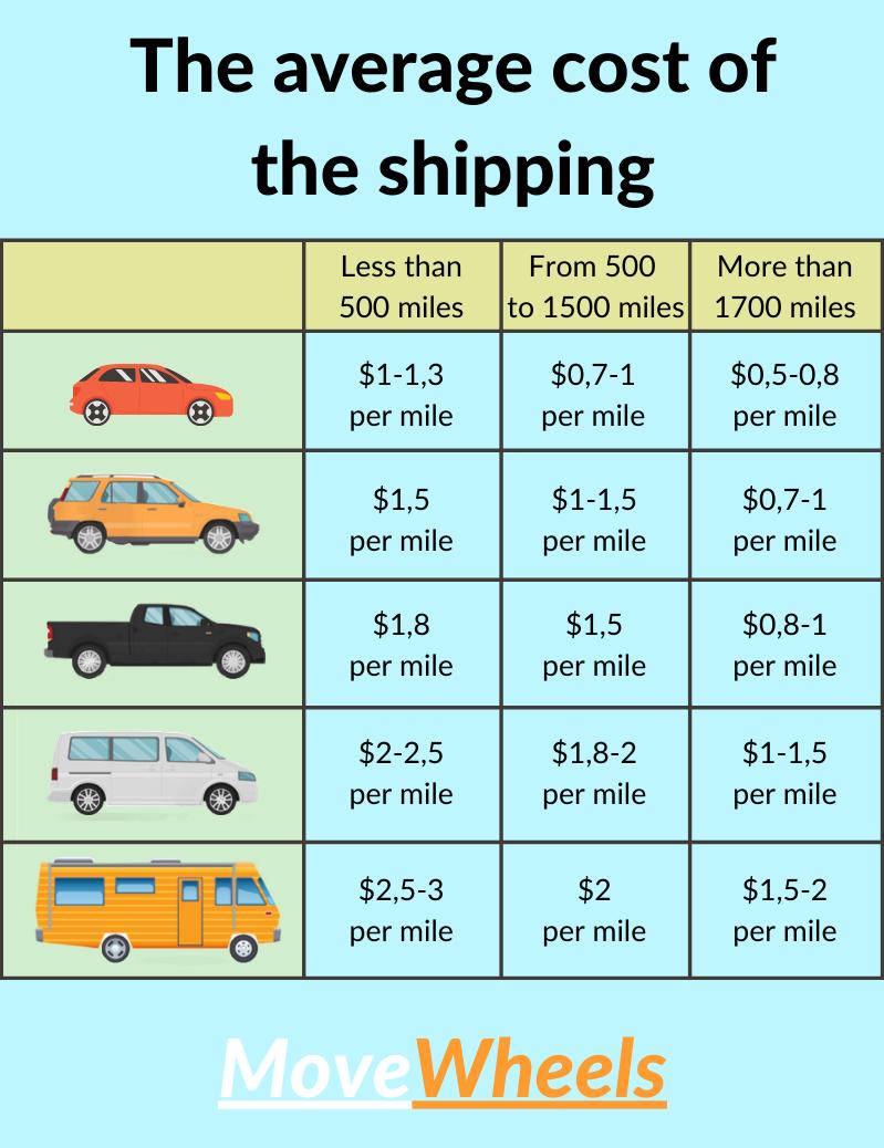 car transport cost