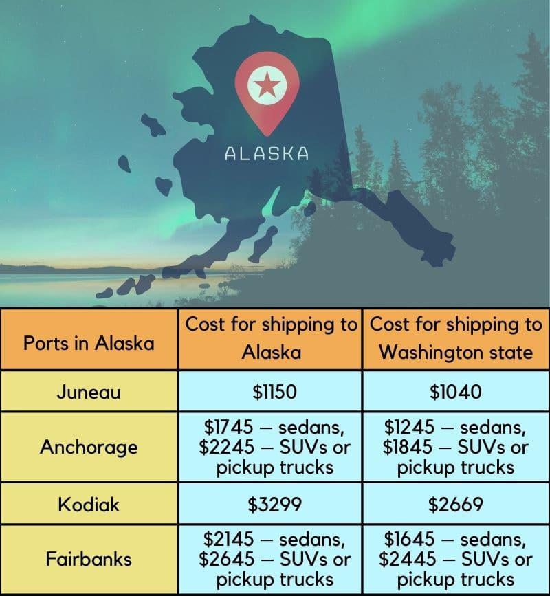 cost to ship to Alaska