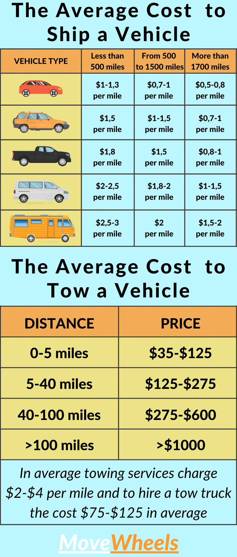 cost to ship and cost to tow a car