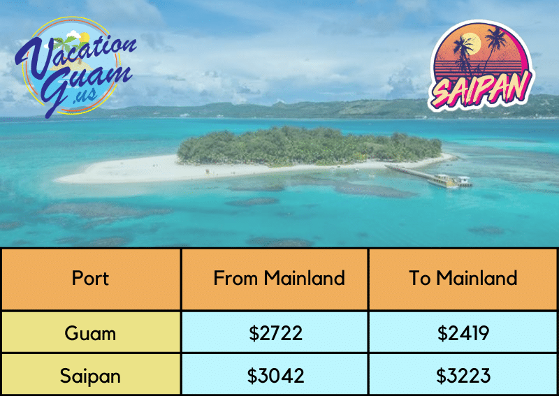 cost to ship to Guam and Saipan