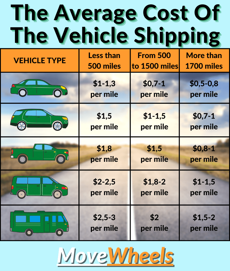 How much does it cost to ship a car cross country