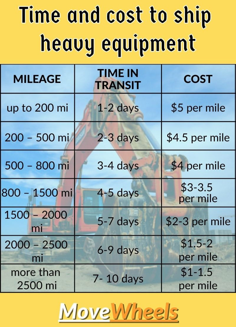 How much does it cost to ship heavy equipment