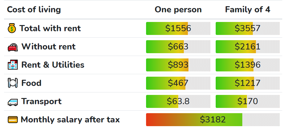 Missouri cost of living