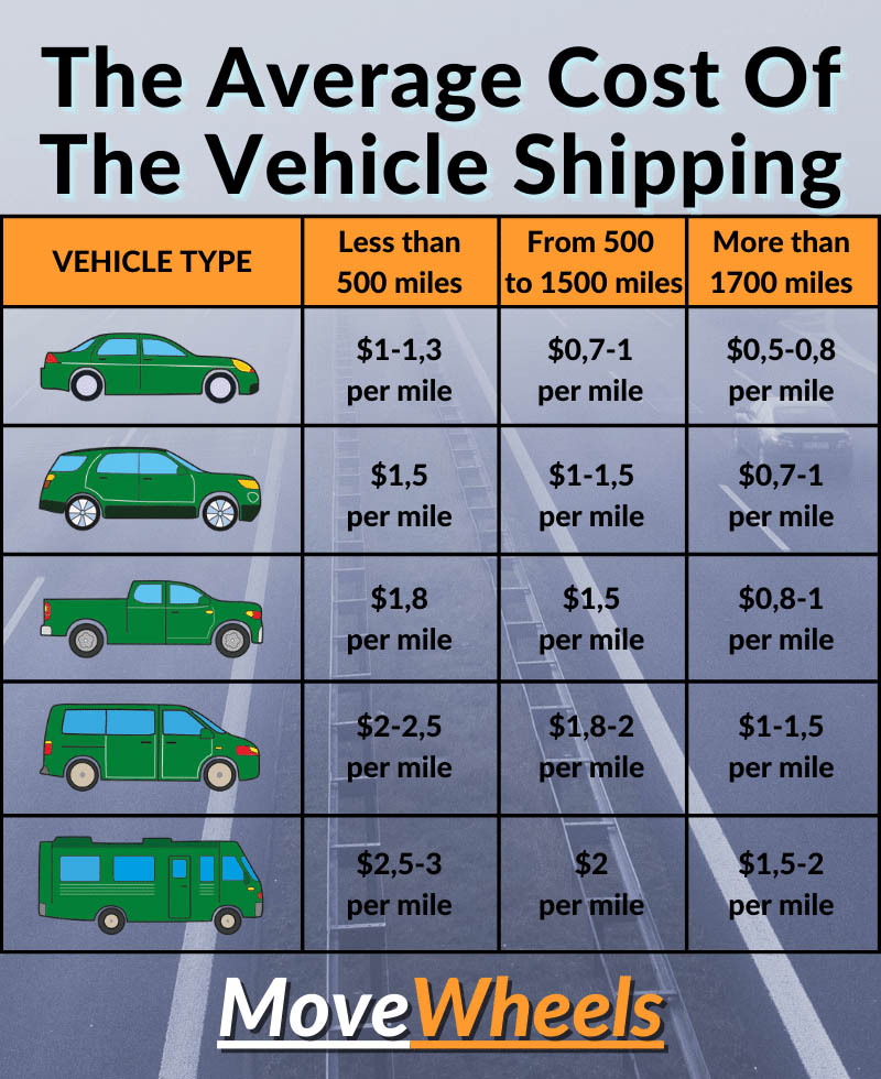 average cost to move the car with the best auto transport company