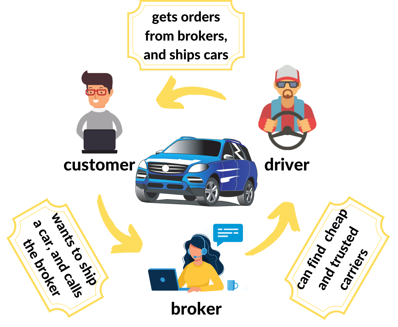 difference between best car shipping carrier and broker